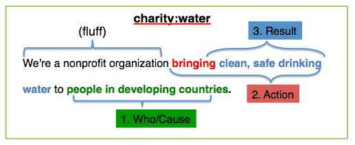 charity water mission statement analysis