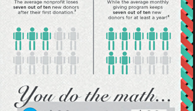 Why Online Fundraising is the Future [INFOGRAPHIC]