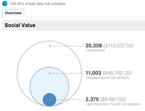 Which Social Media Metrics Should Nonprofits Keep Track Of?