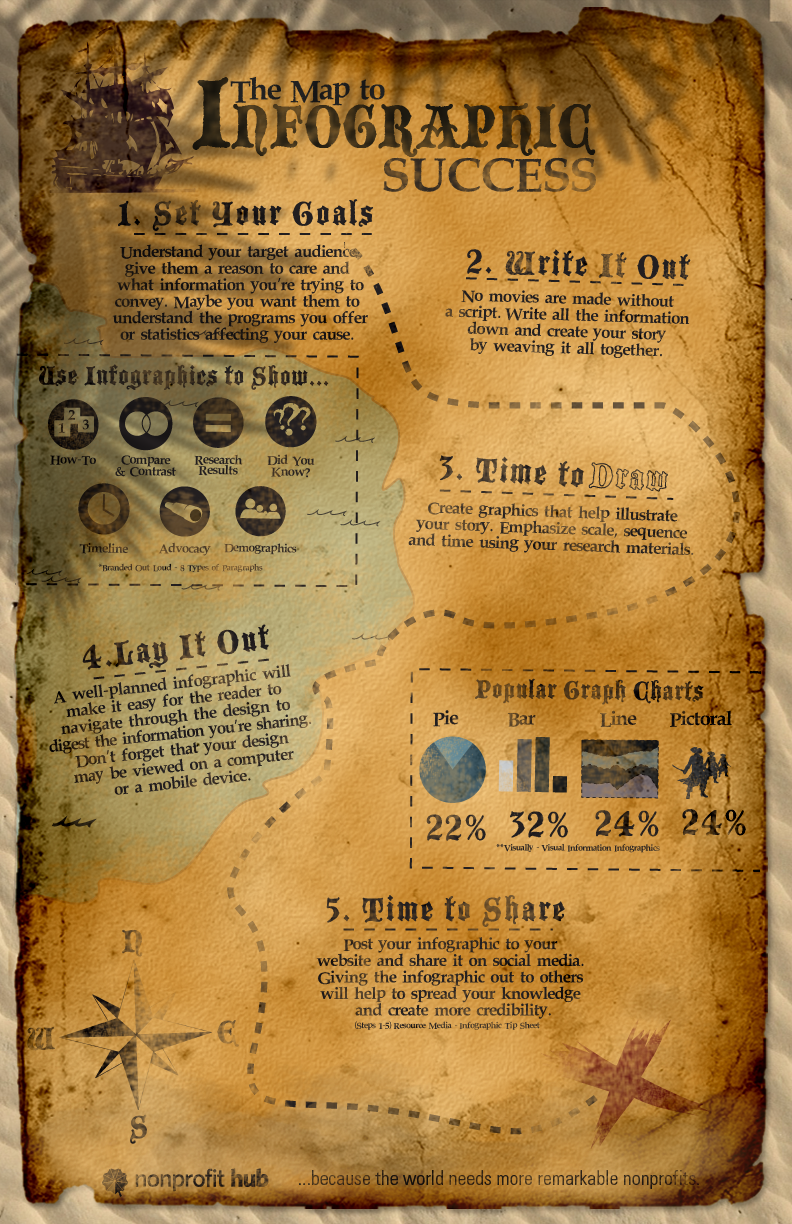 The Map to Infographic Success