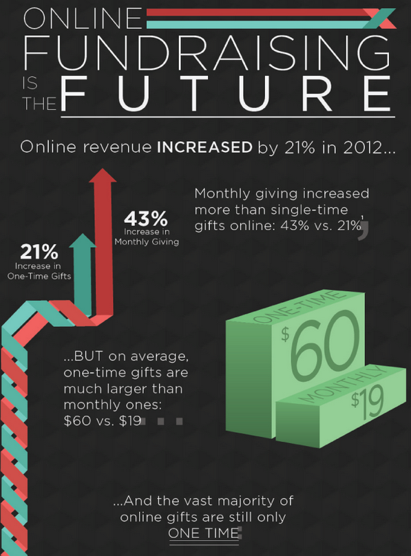 Online Fundraising is the Future