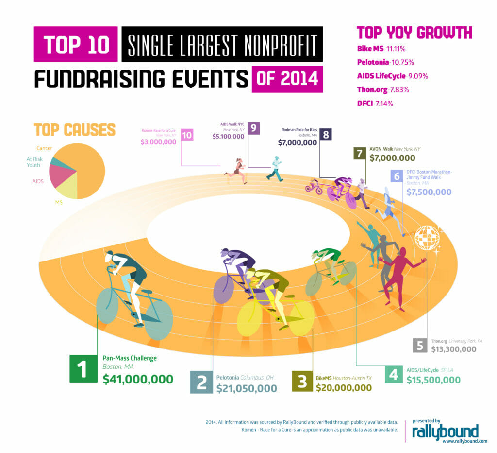 Top 10 Single Largest Nonprofit Fundraising Events of 2014