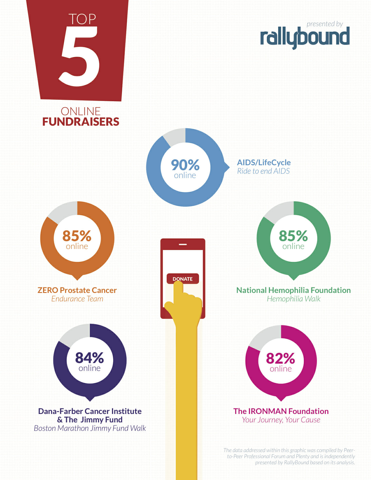 Top 5 Online Fundraisers in 2014