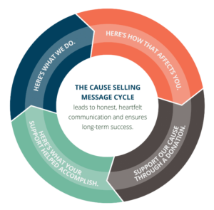 Cause Selling message cycle