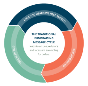 Traditional message selling cycle