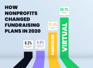 Changes in fundraising in 2021